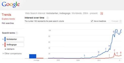 What is Best Crowdfunding Website? Kickstarter vs. IndieGoGo Google Trends Statistics