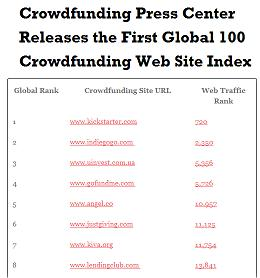 The Global 100 Crowdfunding Index, which ranks websites by website traffic, demographics, and third-party research tools that provide an audit statement for each Crowdfunding platform.
