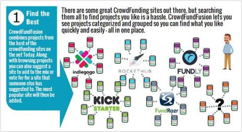 CrowdFundFusion Combines All Crowdfunding Projects into One Spot