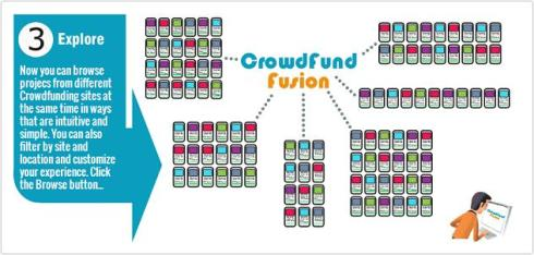 CrowdFundFusion then Browse Similar Projects to Find the Ones You Like and Want to Purchase