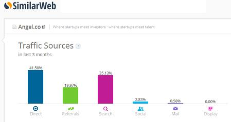 Angel List Top 10 Fastest Growing Crowdfunding Sites Worldwide