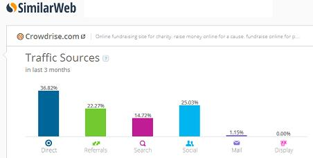 Crowdrise makes Top 10 List of the Fastest Growing Crowdfunding Sites Worldwide