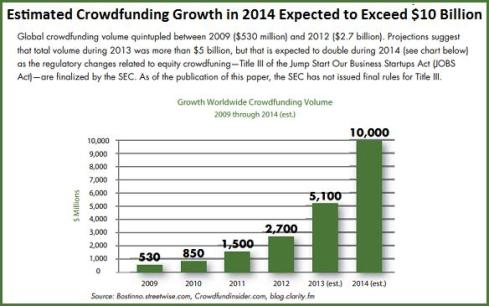 Estimated Crowdfunding Growth in 2014 Expected to Exceed $10 Billion