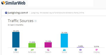 JustGiving makes Top 10 List of Fastest Growing Crowdfunding Sites Worldwide