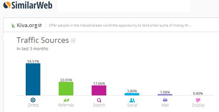 Kiva makes Top 10 List of Fastest Growing Crowdfunding Sites Worldwide