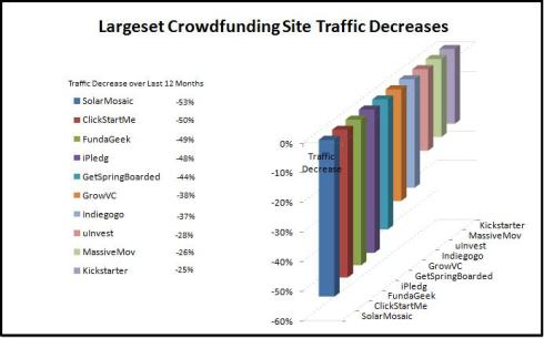 Sixteen of Top 100 Crowdfunding Websites Lose Traffic Due to Fierce Competition