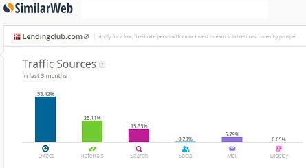 LendingClub Top 10 Fastest Growing Crowdfunding Sites Worldwide