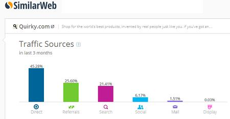 Quirky makes Top 10 List of Fastest Growing Crowdfunding Sites Worldwide
