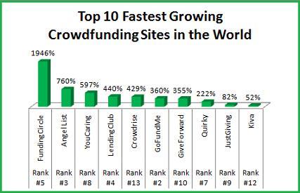 YouCaring.com | Crowdfunding PR, Social Media & Marketing Campaigns