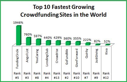 The Top 10 Fastest Growing Crowdfunding Sites in the United States Increase Internet Traffic by an Average of 524%