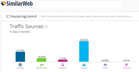 YouCaring Top 10 Fastest Growing Crowdfunding Sites Worldwide
