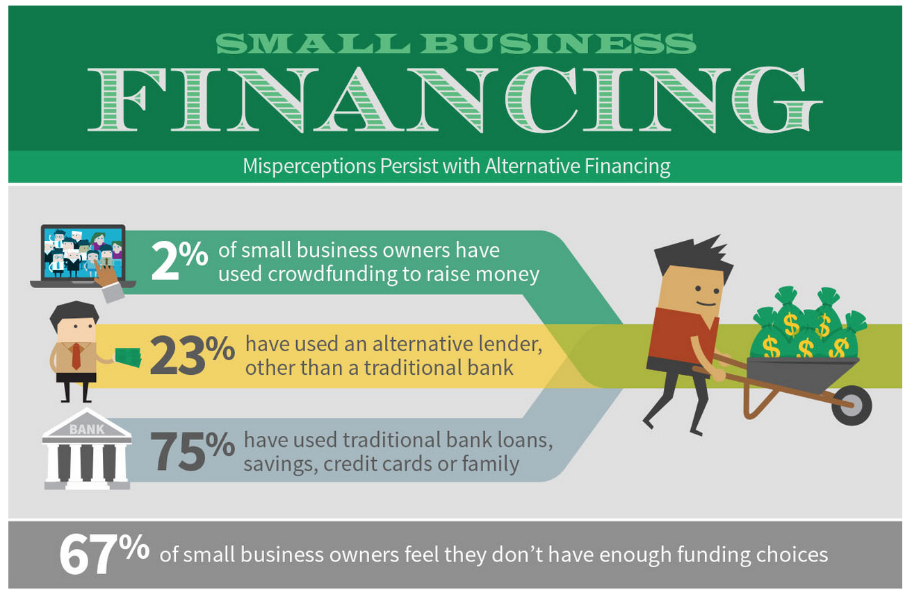 manta research reports that most small businesses are still unaware