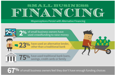 Manta Research Reports that Most Small Businesses are Still Unaware of Crowdfunding as an Alternative Finance Option