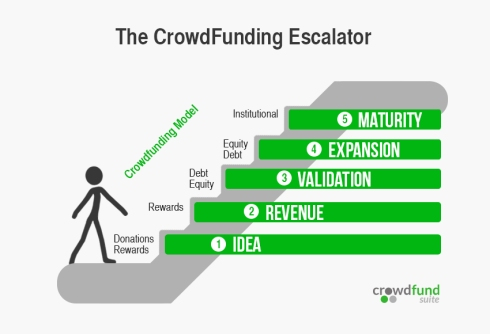 The Crowdfunding Escalator by CrowdSuite  Shows the  Different Types of Crowdfunding