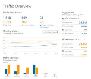 GoFundMe vs Kickstarter SimilarWeb Stats