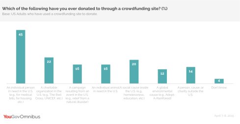 YouGov OmniBus Research Report on Crowdfunding Donations