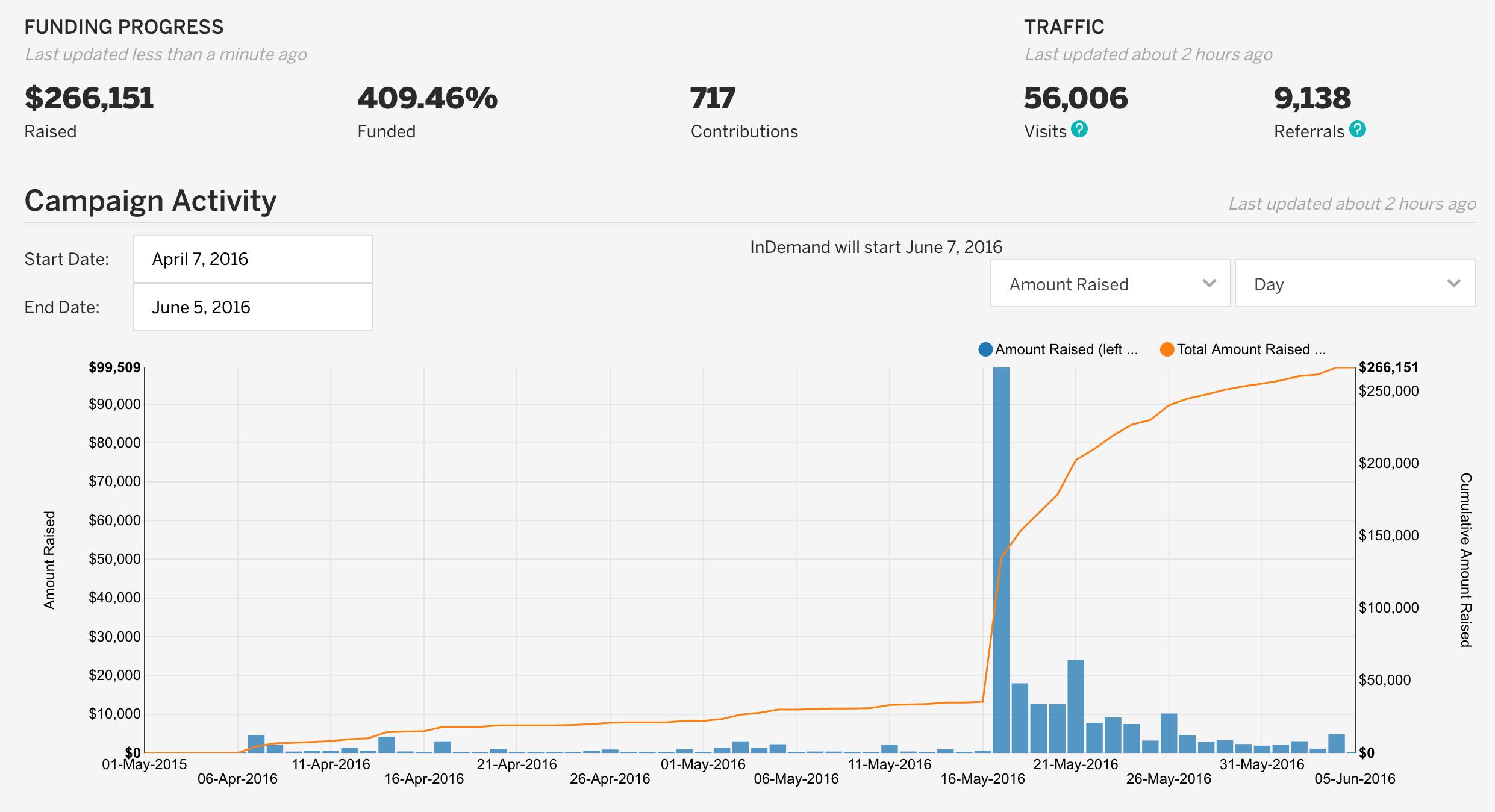VerteCore Technologies Soars 410% Past Indiegogo Crowdfunding Goal
