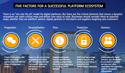 Five Factors for a Successful Digital Fintech Platform Ecosystem