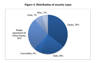 Distribution of Title III Equity Crowdfunding Offerings