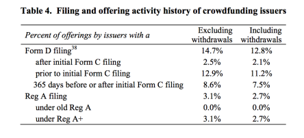 Form D and Title IV, Reg A+ Equity Crowdfunding Offerings