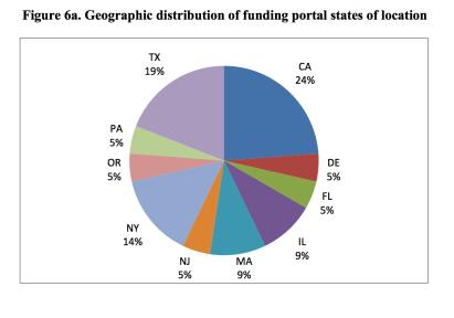 Geographic Distribution of Title III Equity Crowdfunding