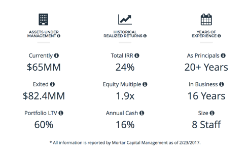 Mortar Capital Launches New Mortar Growth Fund that Targets Regional New York-Based Crowdfunded Residential Real Estate Investment Opportunities for Accredited Investors