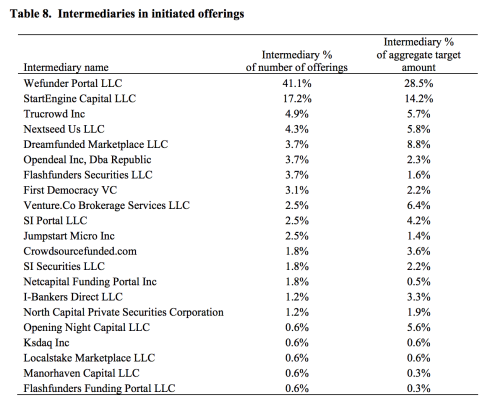Top 20 Title III Equity Crowdfunding Sites Ranked by Number of Offerings