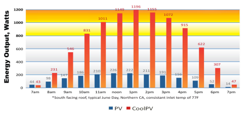 CoolPV Delivers up to 4x the Power of Stand Alone Solar Panels