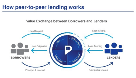 P2P platforms don_t lend their own funds - they act as a platform to match borrowers who are seeking a loan with investors
