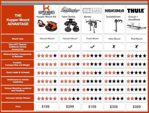 Kupper Mounts Competitive Chart of Bike Racks and Bike Carriers