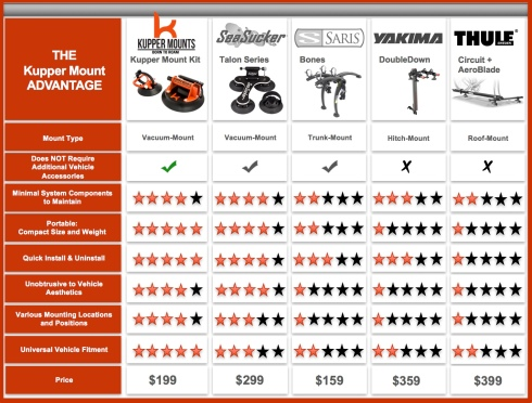 Kupper Mounts Competitive Chart of Bike Racks and Bike Carriers